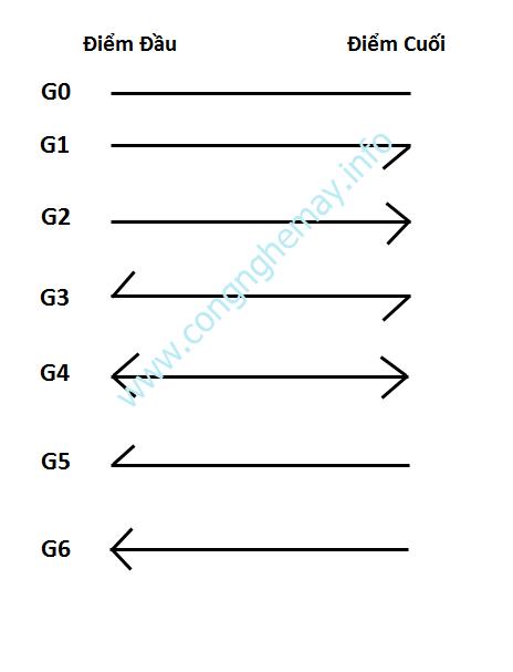 Cách In Canh Sợi Hình Mũi Tên Trong Gerber Accumark 4