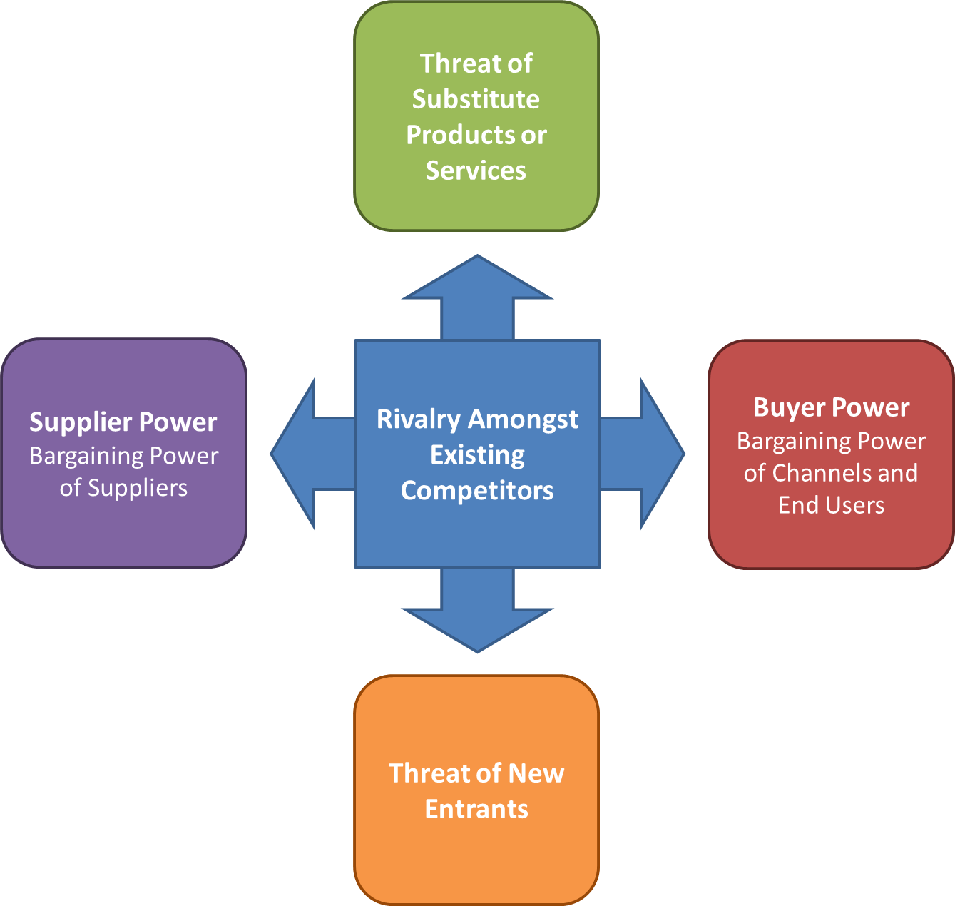 Porter's Five Forces Model of Logistics Industry