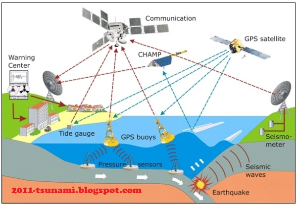 Tsunami 2011 Alerts Pictures News Earth Quake Tsunami