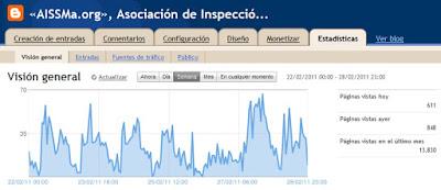 Gráfico de visitas de la semana 22-28 febrero 2011