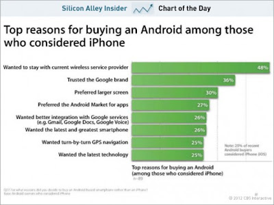 Apple Studie Android