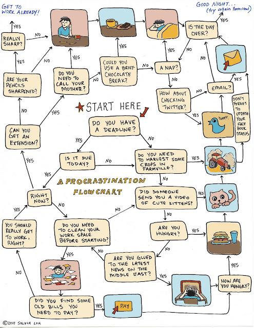 procrastination chart