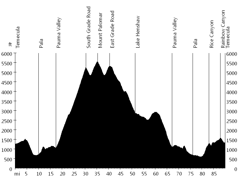Mount Palomar Century • Route Profile