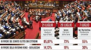 Riforma Senato, sondaggio