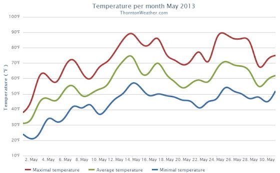 Thornton, Colorado May 2013 Temperatures.