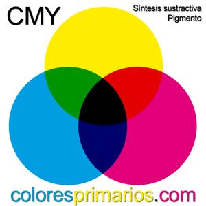 Colores primarios pigmento la síntesis sustractiva CMY
