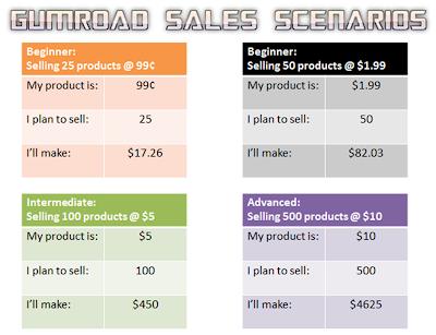 Gumroad Sales Scenarios