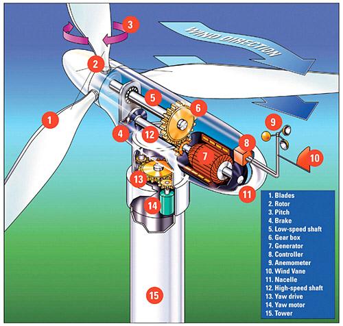The Pluses And Minuses Of Wind Turbine Power Generators Image