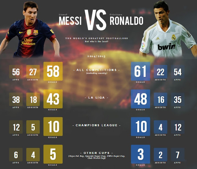 ronaldo v messi Ronaldo and messi, messi and ronaldo the two best players in the world have three months ahead of them now to reach for the sky - besoccer.
