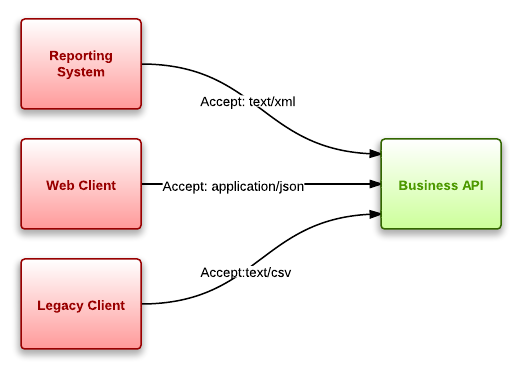 Diagram representing multiple clients of a business layer with different Accept header values.
