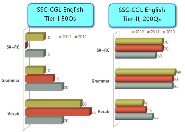 SSC CGL English Analysis