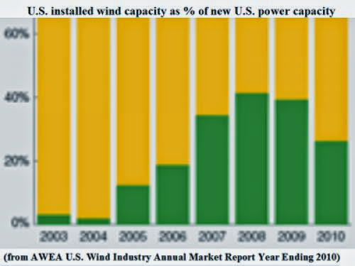 Fickle U S Incentives Cripple New Energy
