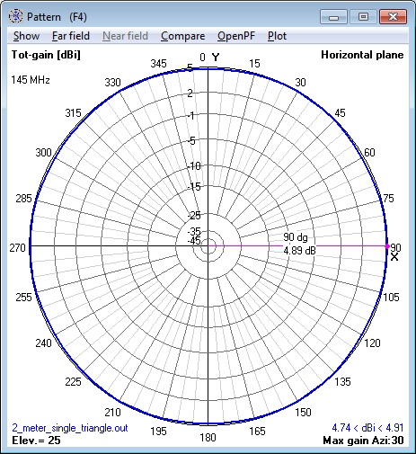 144 MHz single Cebik Triangle Antenna azimuth                       pattern calculated by NEC Model.