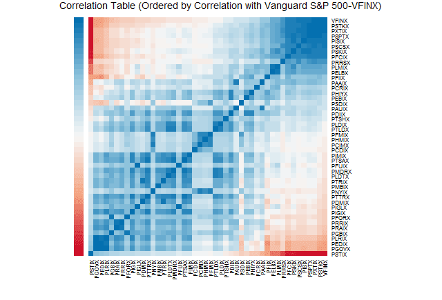 Pretty Correlation Map of PIMCO Funds