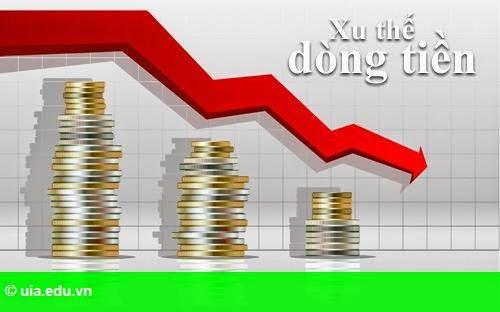 Hình 1: Xu thế dòng tiền: Vốn ngoại vào chu kỳ mua lớn?
