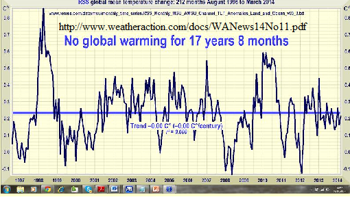 Global warming Hiatus time series
