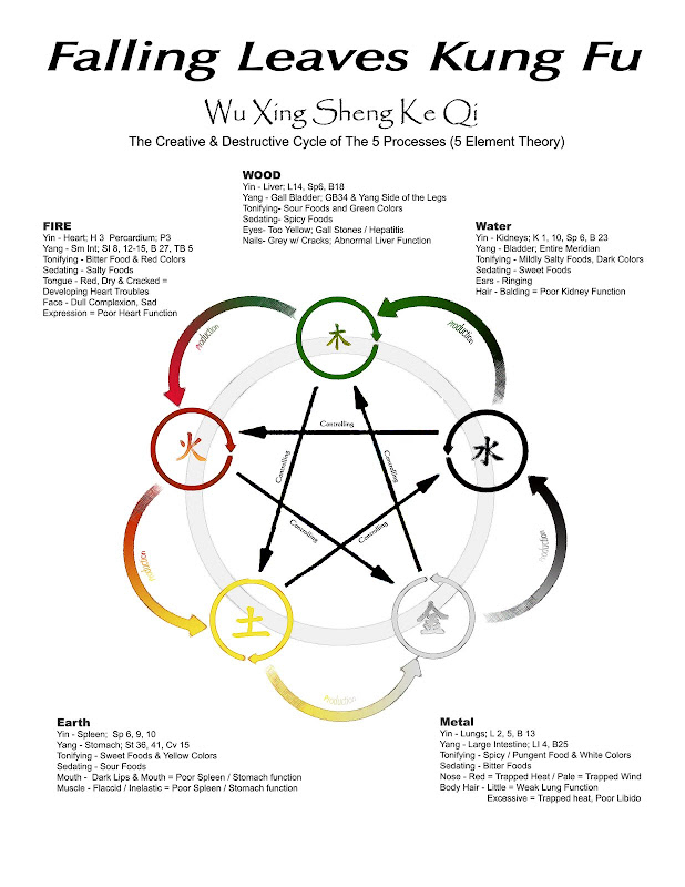 five elements cycle - martial and qigong