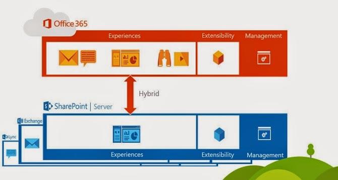 Microsoft giới thiệu SharePoint Server 2016, sẽ có mặt vào cuối năm