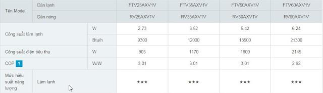 Thì Lượng điện tiêu thụ trong 1 tháng giao động từ ( 285kw - 327kw)