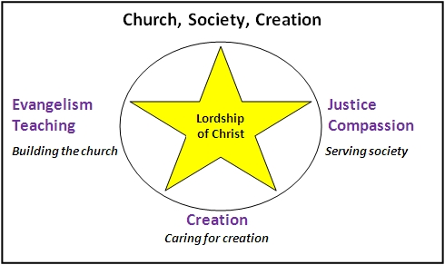 five marks - church, society, creation