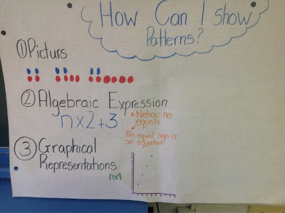 pattern anchor chart