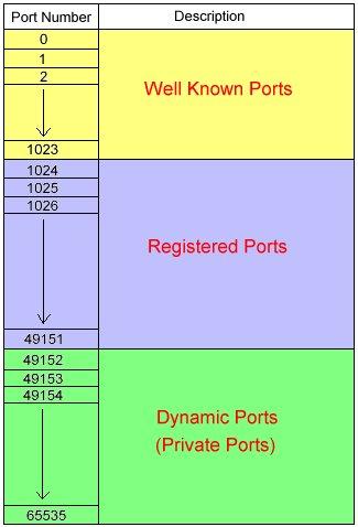 computer port number