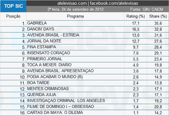 4 «Toca A Mexer: Diário» Foi O 8º Programa Mais Visto Da Sic