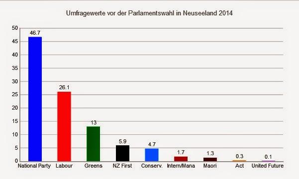 neuseeland parlamentswahlen