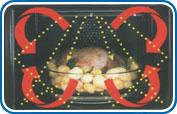 СВЧ-печи с грилем и конвекцией