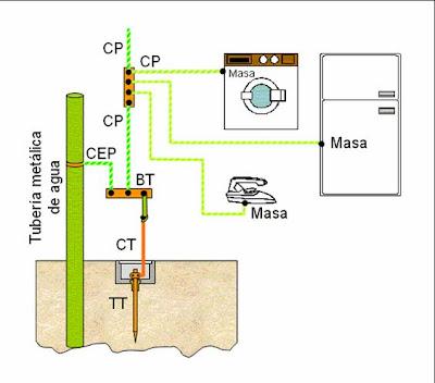 Medios de protecci n de las instalaciones el ctricas - Instalacion de electricidad ...