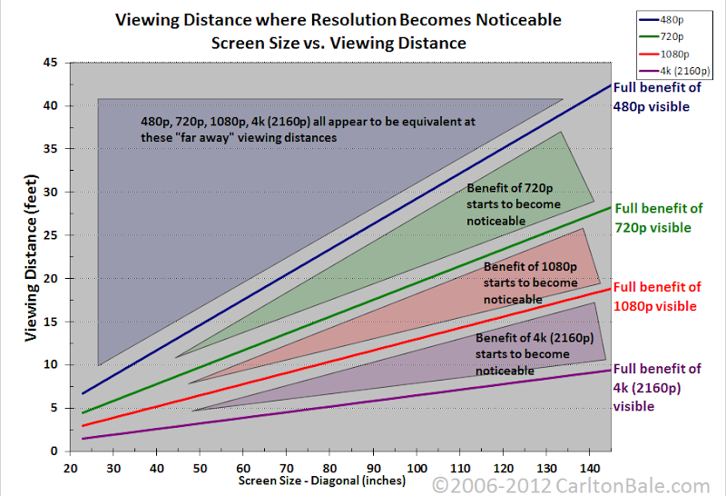 resolution_chart.png