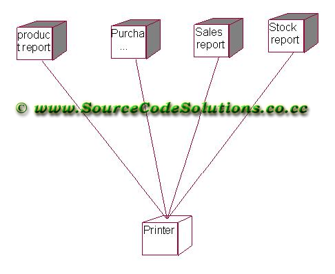 Deployment diagram for stock maintenance system cs1403 case tools deployment diagram for stock maintenance system cs1403 case tools lab ccuart Image collections