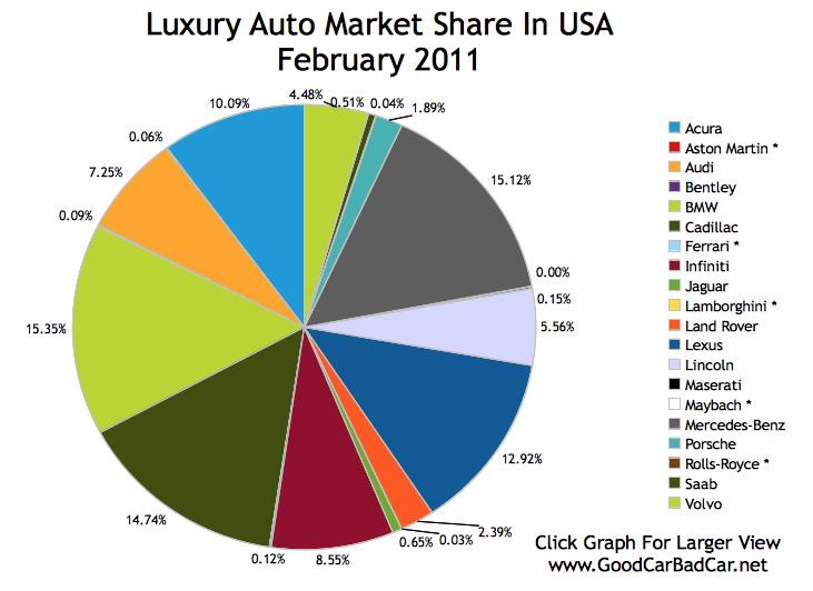 Luxury Auto Market Share In America February 2011 Gcbc