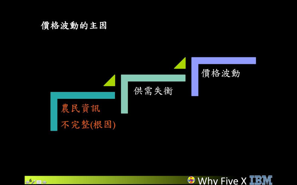 2013-ATCC-IBM-WHY five
