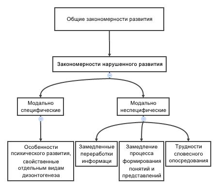 Основные направления специальной психологии