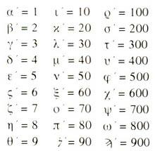 λεξαριθμικό αλφάβητο, ενέργεια αριθμών,lexarithmic alphabet, energy from numbers