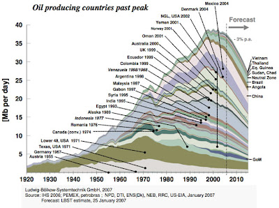Oil-producing countries already past peak production