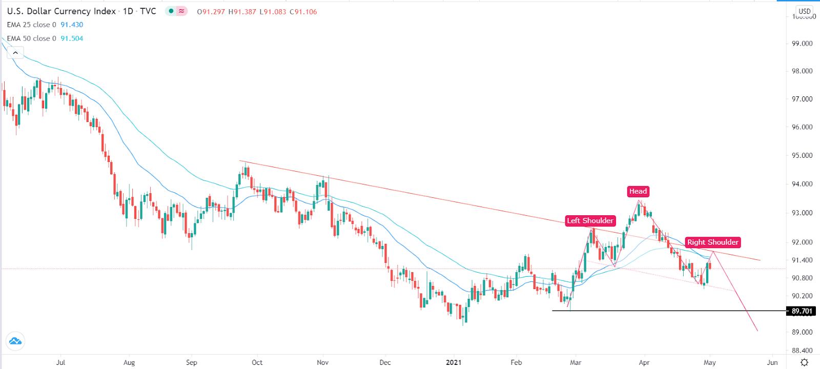 Índice del dólar