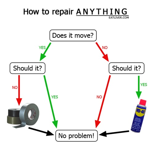 chart on how to repair anything...duct tape or wd-40