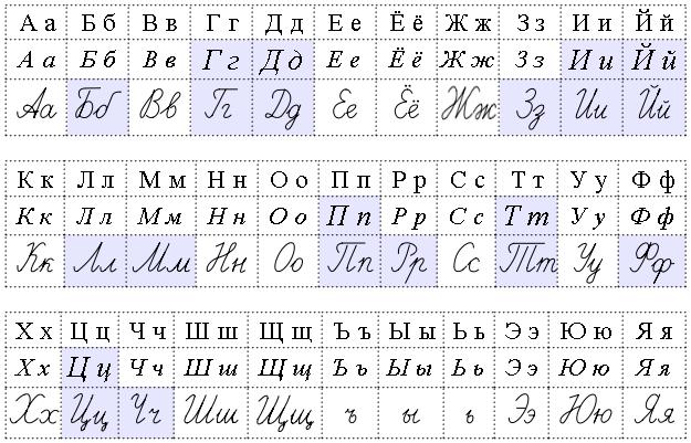 Level 7 - Russian Alphabet ♪ - Memrise