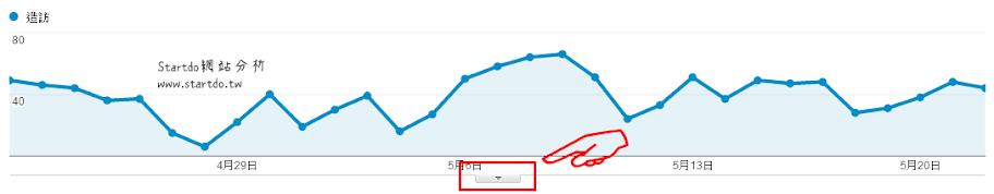 google analytics-註解-startdo網站分析