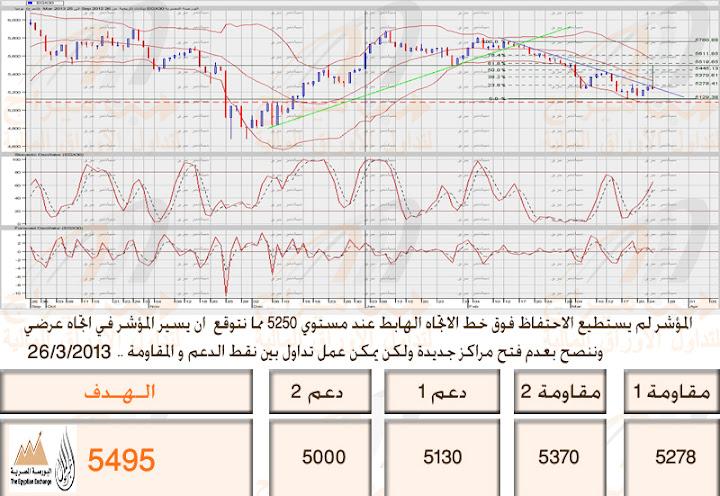 """""""ايهاب سعيد"""" رؤية تحليلية للسوق  / التعليق على جلسة 26/3/2013 نادي خبراء المال"""