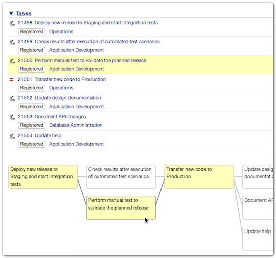 Workflow in ITRP with highlighted task
