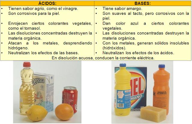general ácidos y bases