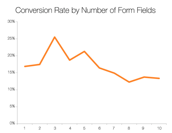 HubSpot Chart Showing # of Form Fields and their Conversion Rates