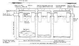 Aguas residuales de los baños en los hogares