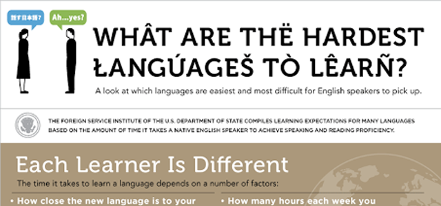 Hardest language to learn