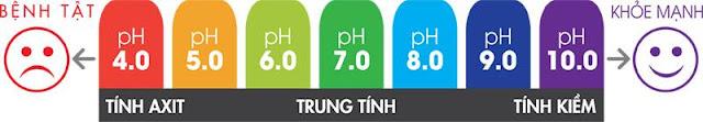 Bảng thang PH trong nước ảnh hưởng đến cơ thể