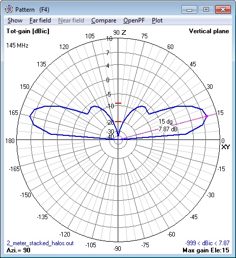 144 MHz 2 stacked Halo Antennas elevation                       pattern calculated by NEC Model.