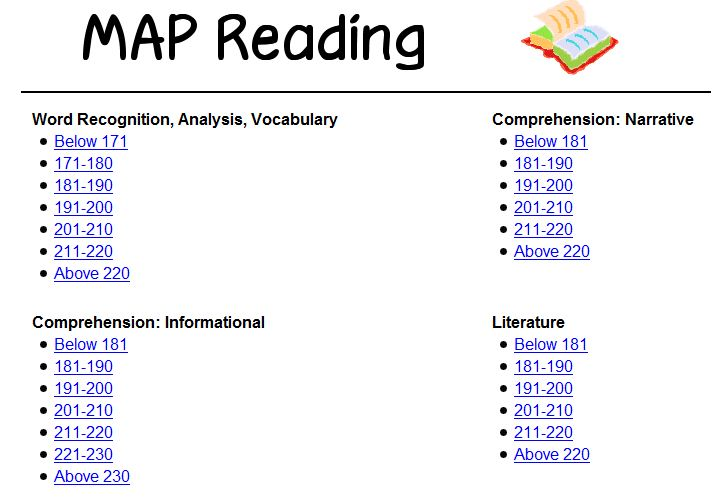 MAP Testing Resources on the Web | TECH WITH TIA